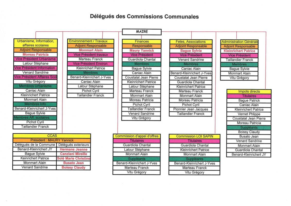Commissions communales 2020